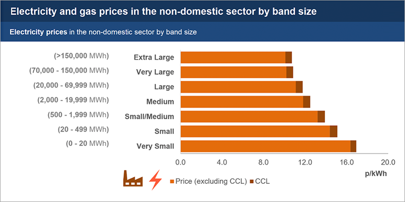 Business electricity prices by band size