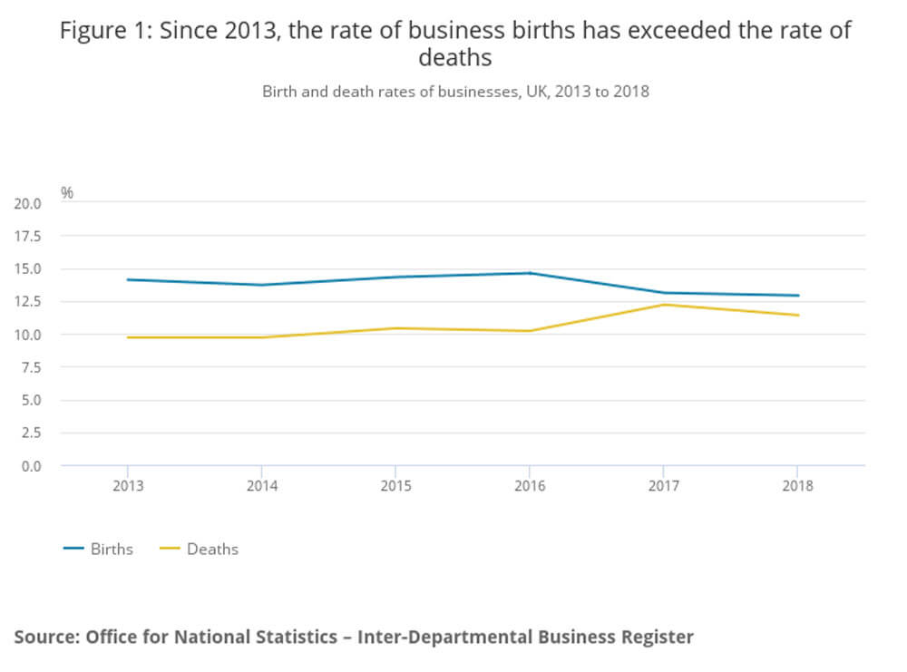 Business births from 2013