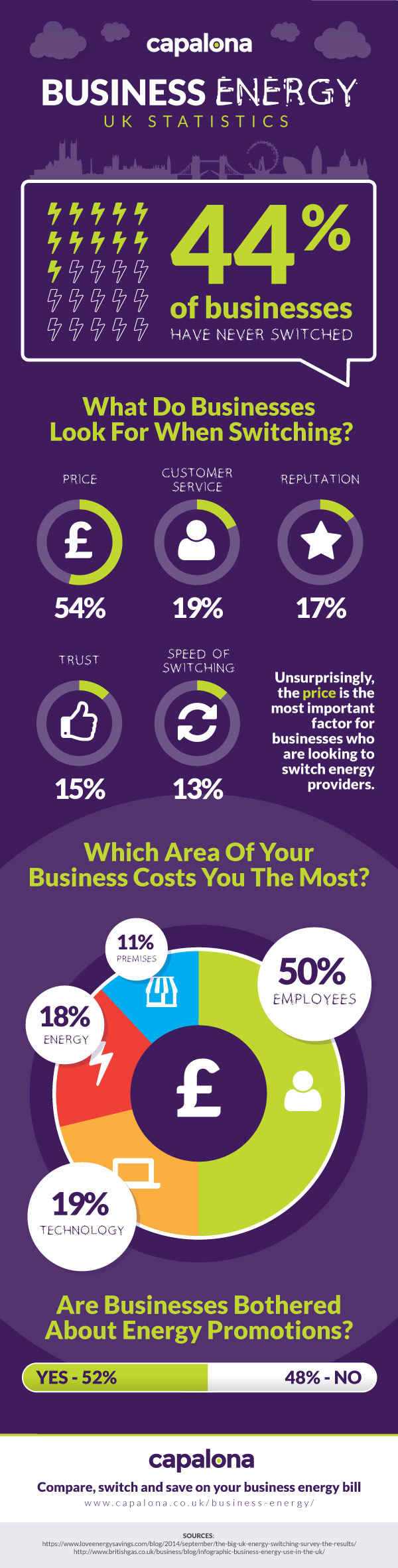 Business Energy UK Statistics infographic