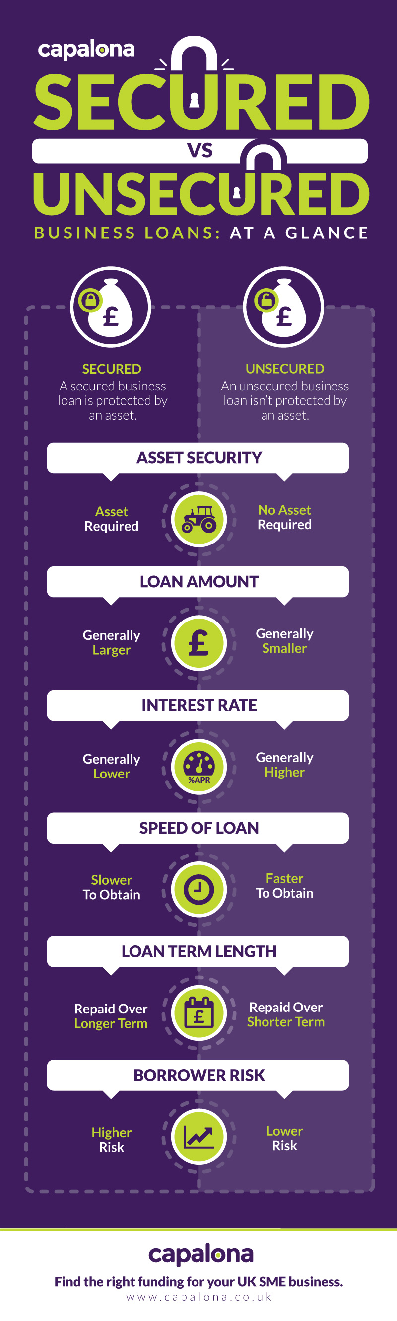 Secured business funding vs unsecured business funding - infographic
