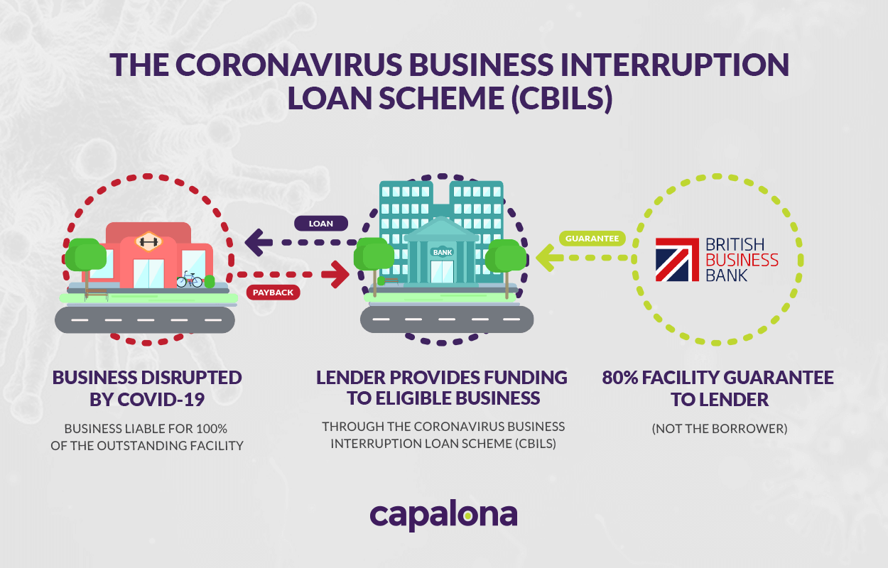 How the Business Interruption Loan Scheme (CBILS) works